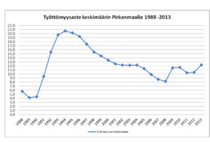 Seitsemän työ- ja elinkeinotoimistoa suljetaan Pohjois-Savossa