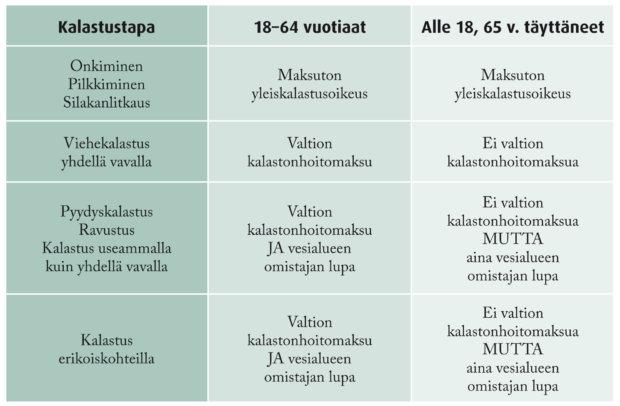 Lupajärjestelmä on yksinkertaistunut aikaisemmasta käytännöstä. Kalastonhoitomaksulla voi kalastaa yhdellä vavalla koko maassa paisti Ahvenanmaalla.