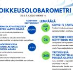 Koronatartuntoja Lempäälässä alle neljä, terveysasemalla testattuja 26 – Kunta julkaisi koronaluvut viikolta 14
