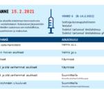 Vesilahdelle koronamittari: mittari näyttää tautitilanteen ja rokotusten etenemisen