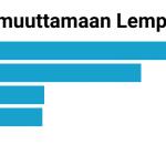 Kyselytulos: Yli 700 henkilöä vastasi, valtaosa ei muuttaisi Lempäälän keskustaan